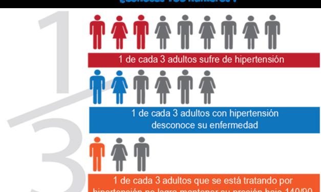 17 de Mayo: Día mundial de la hipertensión