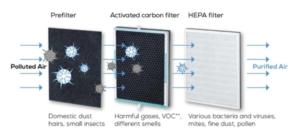 purificador de aire o concentrador de oxigeno
